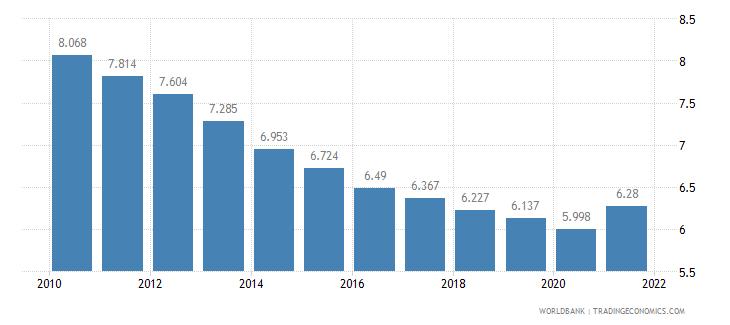 rwanda death rate crude per 1 000 people wb data
