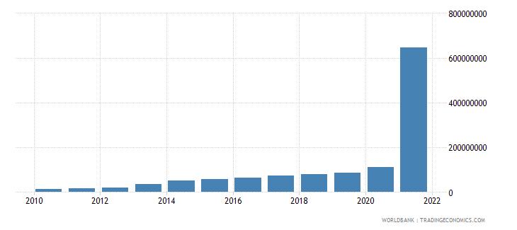 rwanda debt service on external debt public and publicly guaranteed ppg tds us dollar wb data