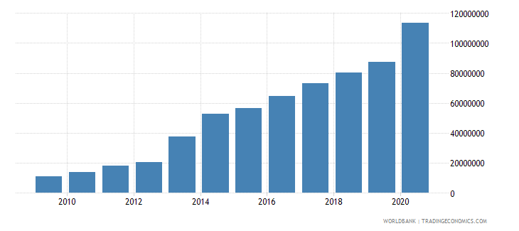 rwanda debt service on external debt public and publicly guaranteed ppg tds us dollar wb data