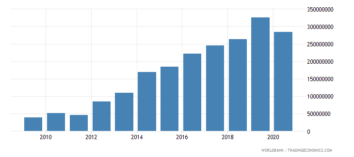 rwanda debt service on external debt total tds us dollar wb data