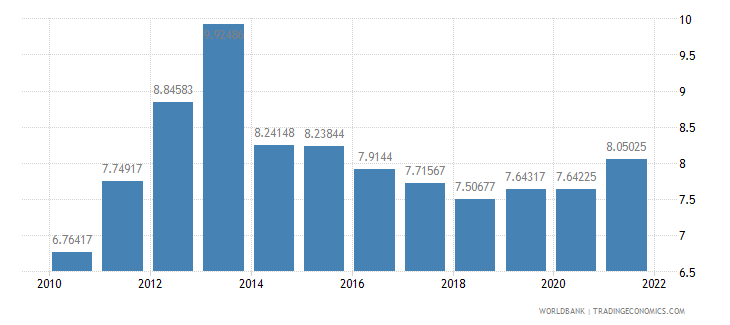 rwanda deposit interest rate percent wb data