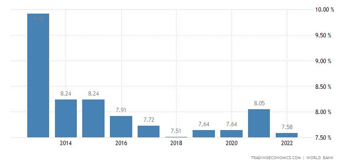 Deposit Interest Rate in Rwanda
