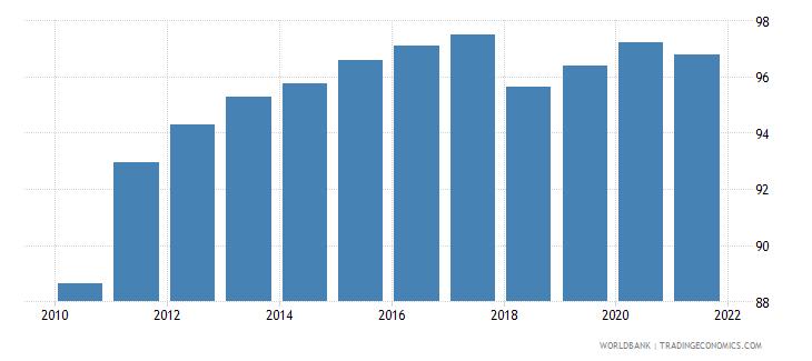 rwanda deposit money bank assets to deposit money bank assets and central bank assets percent wb data