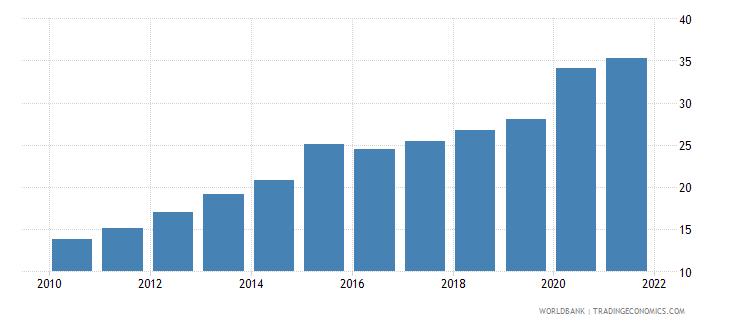rwanda deposit money banks assets to gdp percent wb data
