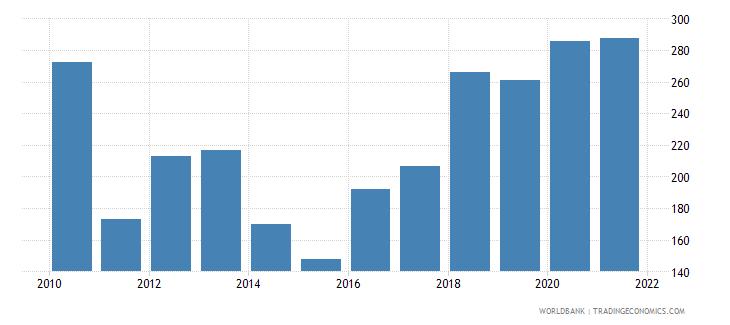 rwanda depositors with commercial banks per 1 000 adults wb data