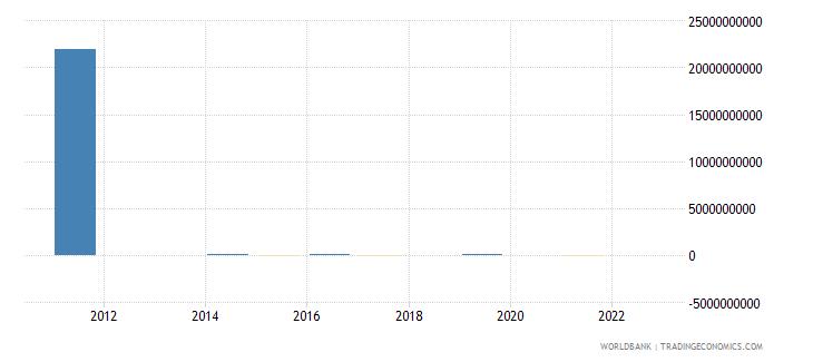 rwanda discrepancy in expenditure estimate of gdp constant lcu wb data