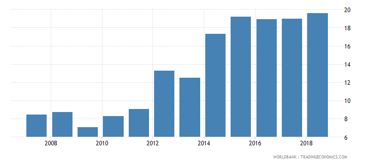 rwanda domestic credit provided by banking sector percent of gdp wb data