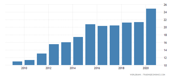 rwanda domestic credit to private sector by banks percent of gdp wb data