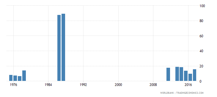 rwanda drop out rate from grade 2 of lower secondary general education female percent wb data