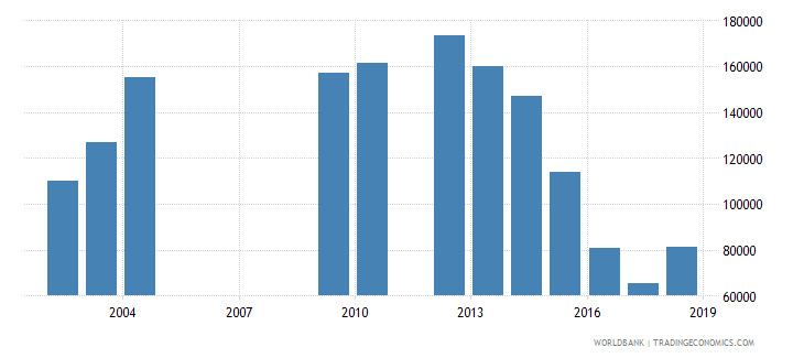 rwanda early school leavers from primary education female number wb data