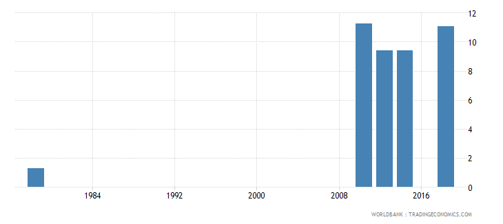 rwanda educational attainment at least completed lower secondary population 25 female percent cumulative wb data