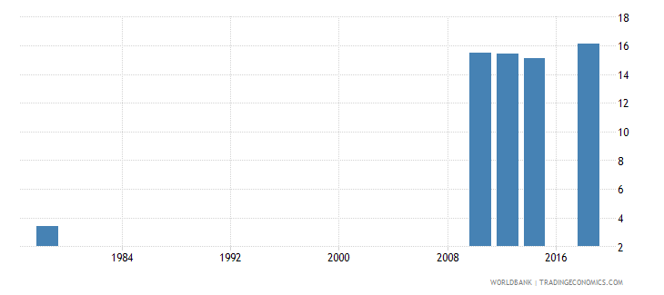 rwanda educational attainment at least completed lower secondary population 25 male percent cumulative wb data