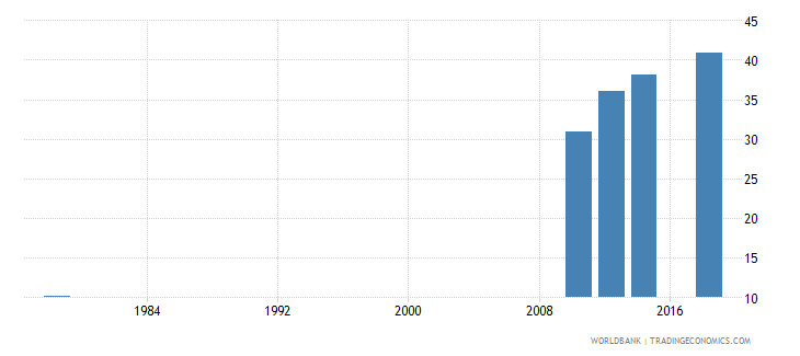 rwanda educational attainment at least completed primary population 25 years male percent cumulative wb data