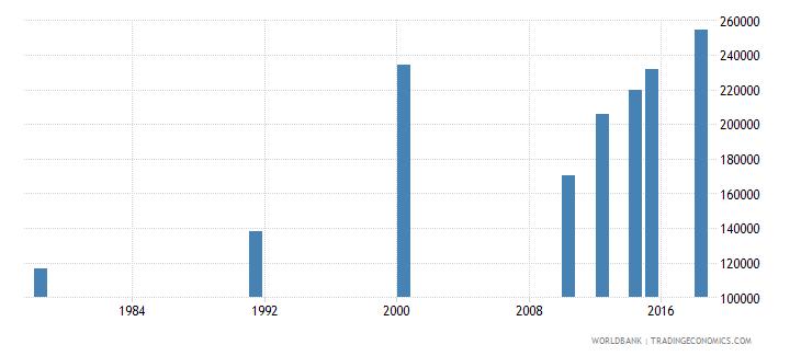 rwanda elderly illiterate population 65 years both sexes number wb data
