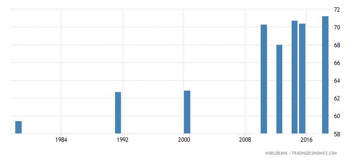 rwanda elderly illiterate population 65 years percent female wb data