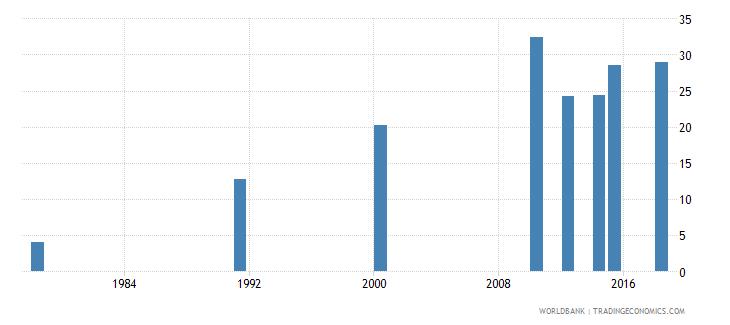 rwanda elderly literacy rate population 65 years both sexes percent wb data