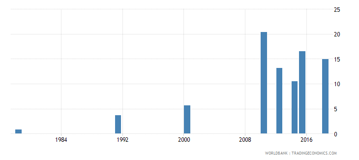 rwanda elderly literacy rate population 65 years female percent wb data