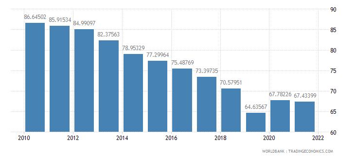 rwanda employees agriculture female percent of female employment wb data