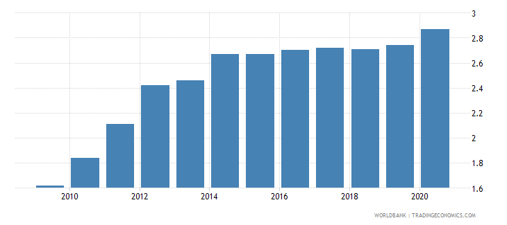 rwanda employees industry female percent of female employment wb data