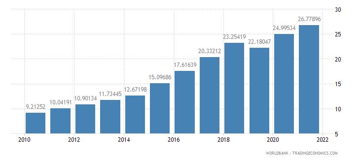 rwanda employees industry male percent of male employment wb data