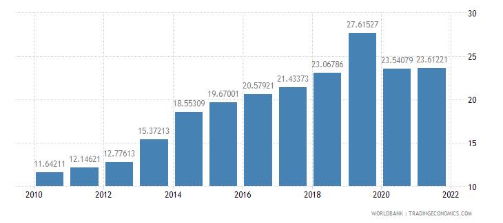 rwanda employees services female percent of female employment wb data