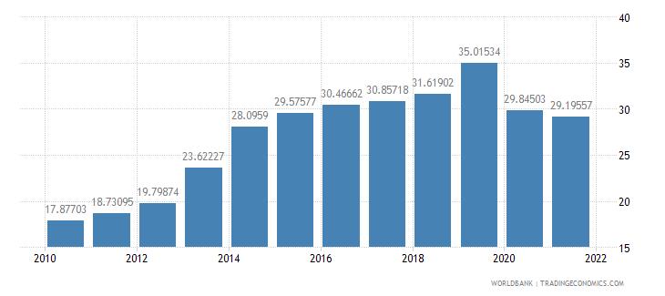 rwanda employees services male percent of male employment wb data