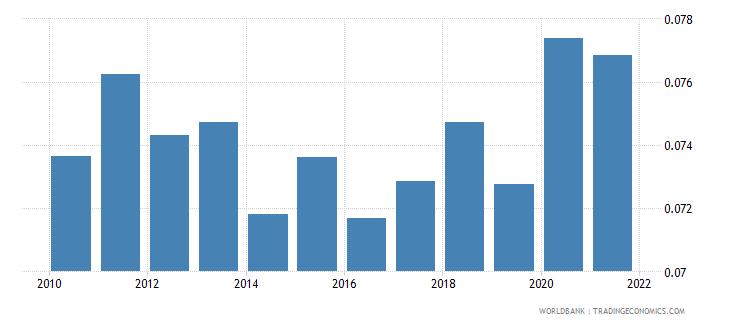 rwanda employers male percent of employment wb data