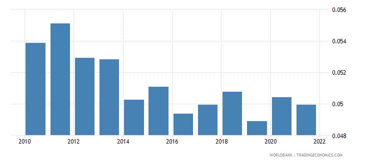 rwanda employers total percent of employment wb data