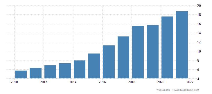rwanda employment in industry percent of total employment wb data