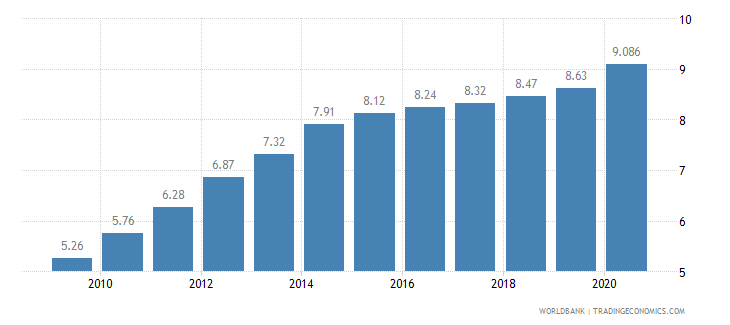 rwanda employment in industry percent of total employment wb data