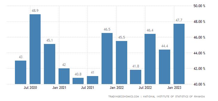 Rwanda Employment Rate