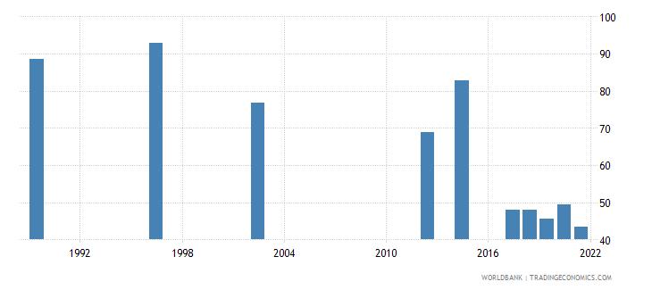 rwanda employment to population ratio 15 female percent national estimate wb data