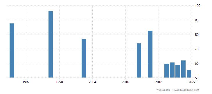 rwanda employment to population ratio 15 male percent national estimate wb data