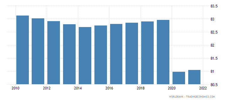 rwanda employment to population ratio 15 plus  female percent wb data