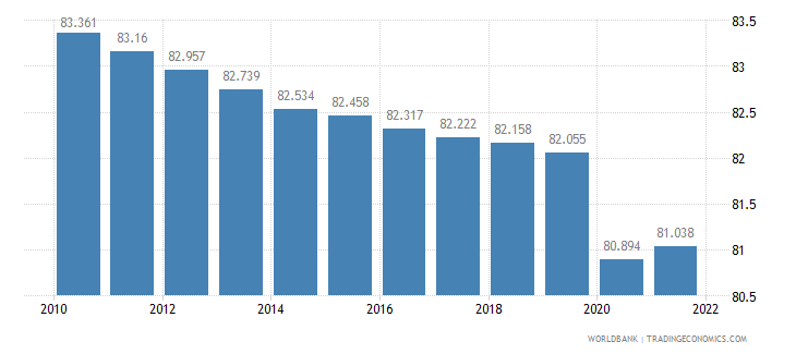 rwanda employment to population ratio 15 plus  male percent wb data