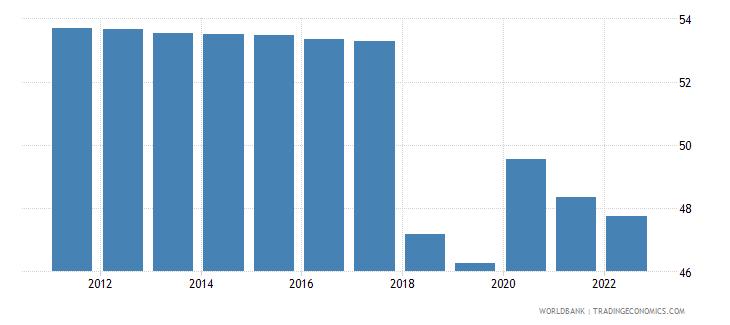 rwanda employment to population ratio 15 plus  total percent wb data