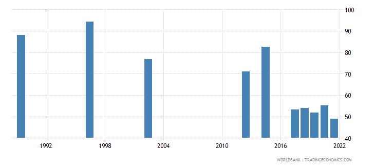 rwanda employment to population ratio 15 total percent national estimate wb data
