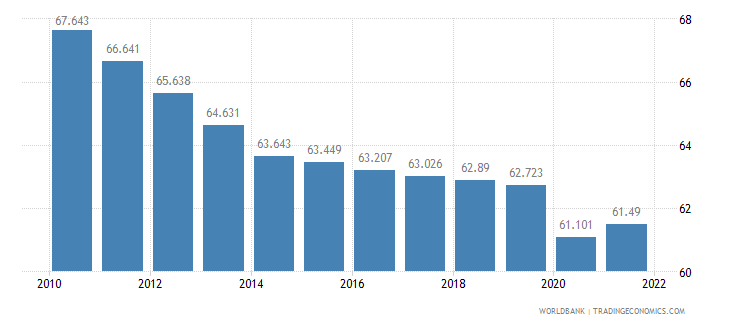 rwanda employment to population ratio ages 15 24 female percent wb data