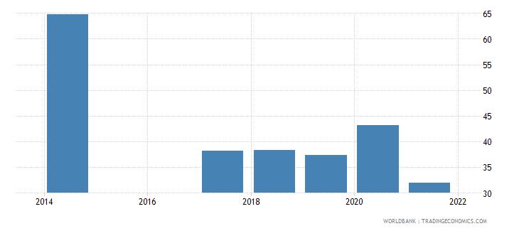 rwanda employment to population ratio ages 15 24 male percent national estimate wb data