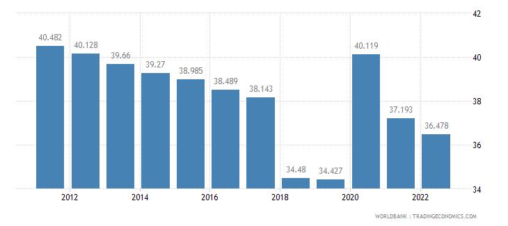 rwanda employment to population ratio ages 15 24 male percent wb data