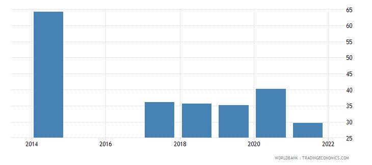 rwanda employment to population ratio ages 15 24 total percent national estimate wb data