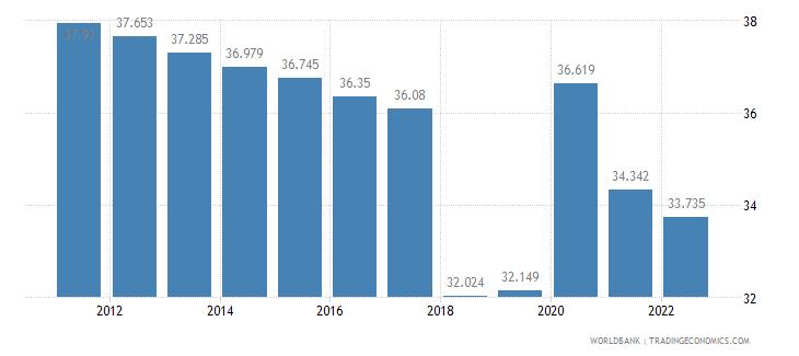 rwanda employment to population ratio ages 15 24 total percent wb data