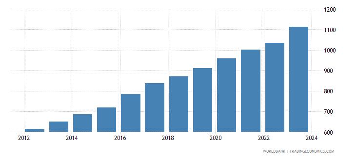 rwanda exchange rate old lcu per usd extended forward period average wb data