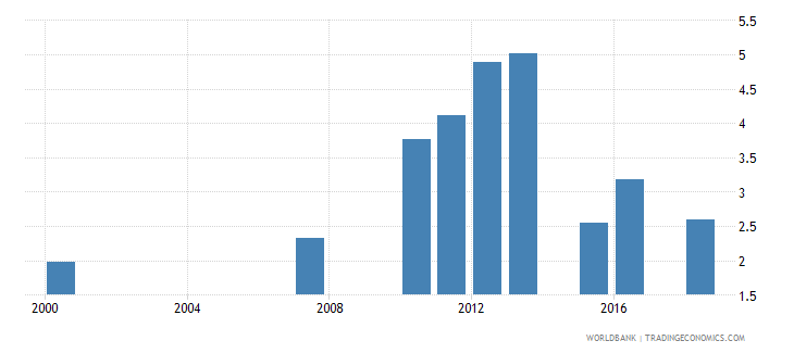 rwanda expenditure on lower secondary as percent of total government expenditure percent wb data