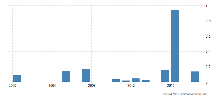rwanda expenditure on pre primary as percent of total government expenditure percent wb data