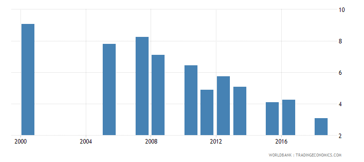 rwanda expenditure on primary as percent of total government expenditure percent wb data