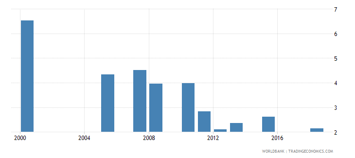 rwanda expenditure on tertiary as percent of total government expenditure percent wb data