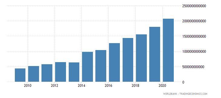 rwanda expense current lcu wb data