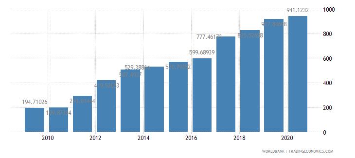 rwanda export volume index 2000  100 wb data