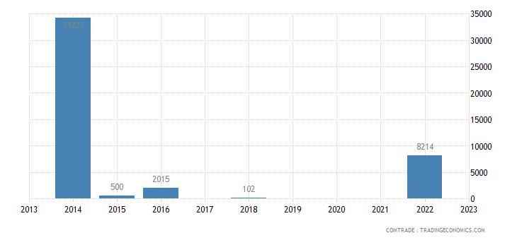 rwanda exports algeria